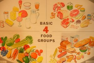 food guidelines, USDA, four food groups, basic four